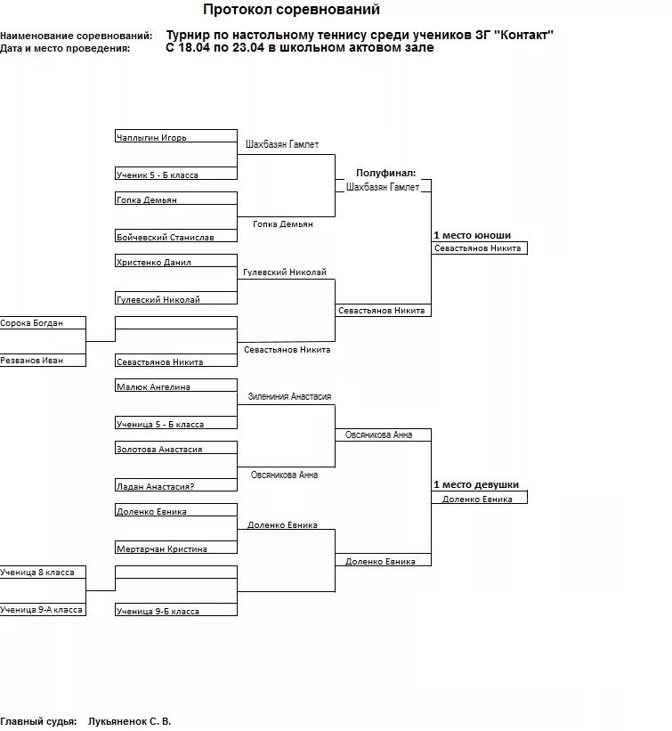 Турнирная таблица соревнований по настольному теннису среди учеников ЗГ «Контакт»