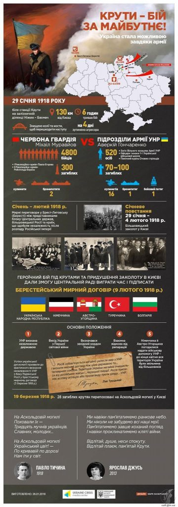 Герої Крут: героїзм української молоді!